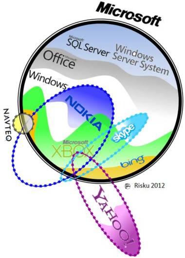 Microsoft ecosystem: Nokia-Yahoo-Skype-Bing-Xbox-Office. Juhani Risku Ivalo architect architecture