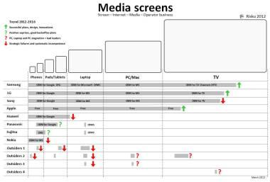 Juhani Risku: Screen business model, trends, winners and losers: Samsung-LG-Sony-Apple-Huawei-Nokia-Fujitsu-Panasonic-Outsiders. Juhani Risku Ivalo architect